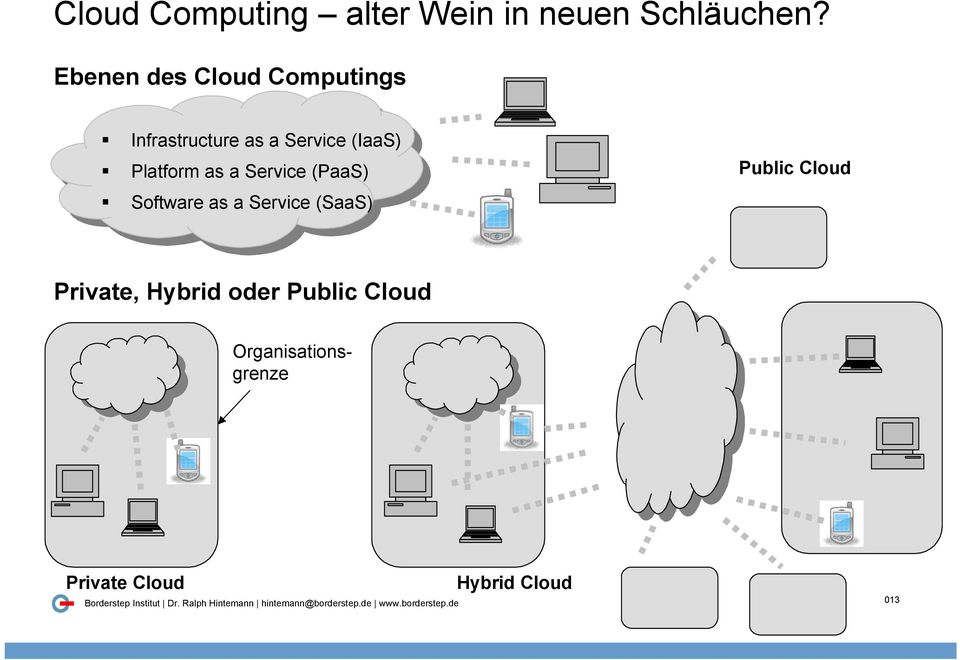 Platform as a Service (PaaS) Software as a Service (SaaS) Public