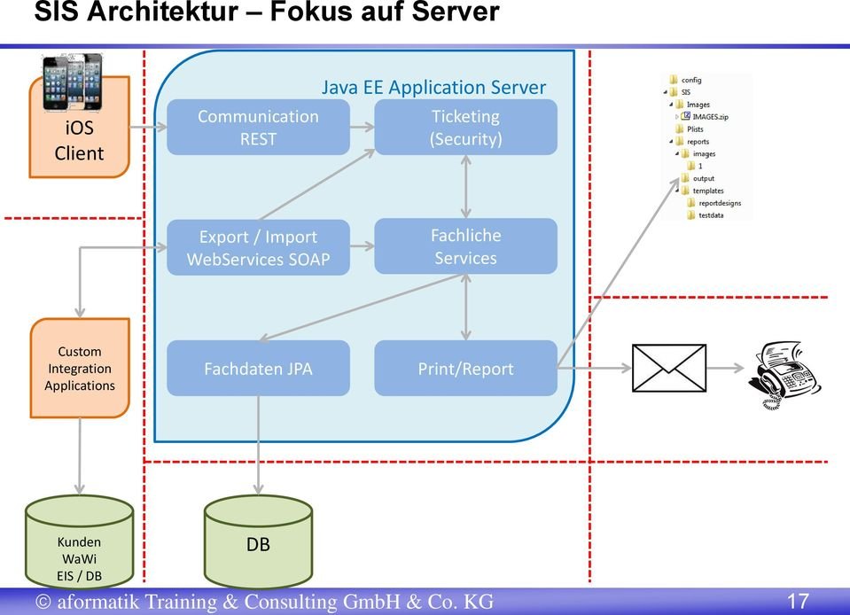 Fachliche Services Custom Integration Applications Fachdaten JPA