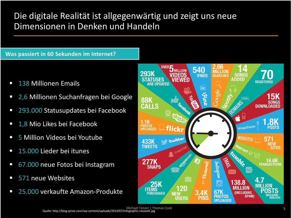 000 Statusupdates bei Facebook 1,8MioLikesbei Facebook 5 Million Videos bei Youtube 15.000 Lieder bei itunes 67.