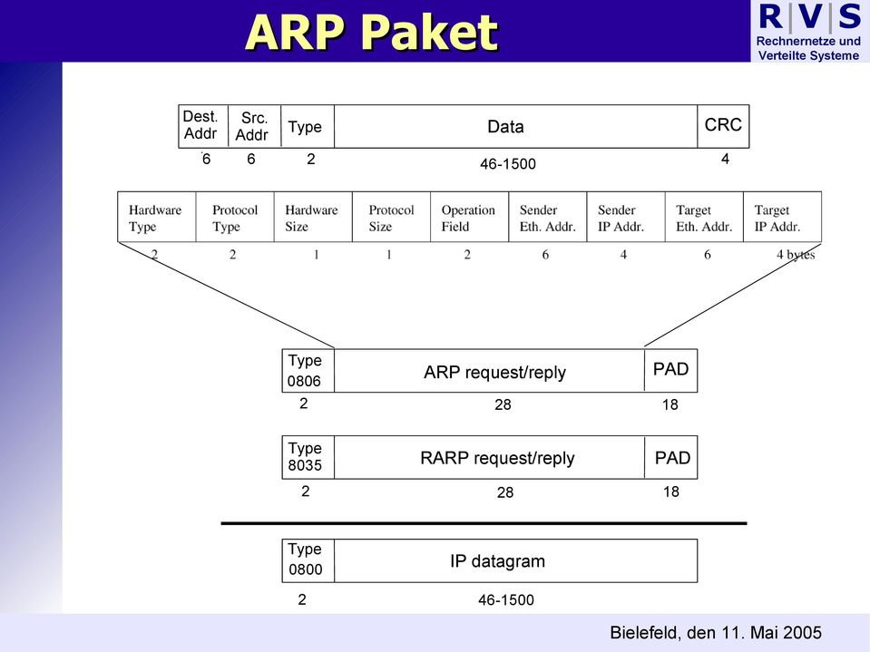 ARP request/reply PAD 2 28 18 Type 8035 2