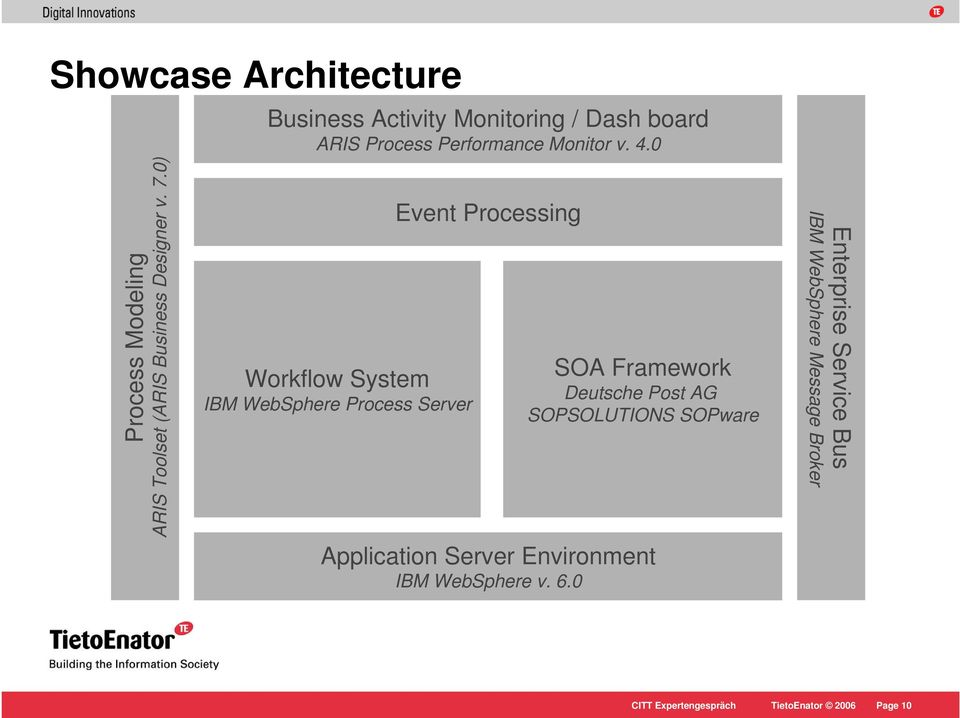 0) Workflow System IBM WebSphere Process Server Event Processing SOA Framework Deutsche Post AG