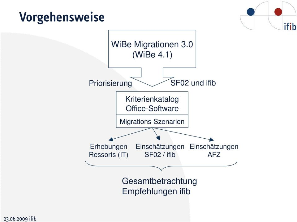 Office-Software Migrations-Szenarien Erhebungen Ressorts