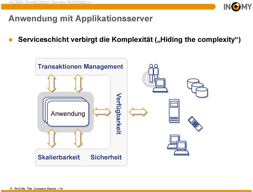 Hiding the complexity ) Transaktionen Management Anwendung