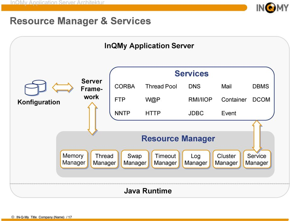 Container DBMS DCOM NNTP HTTP JDBC Event Resource Manager Memory Manager Thread Manager Swap