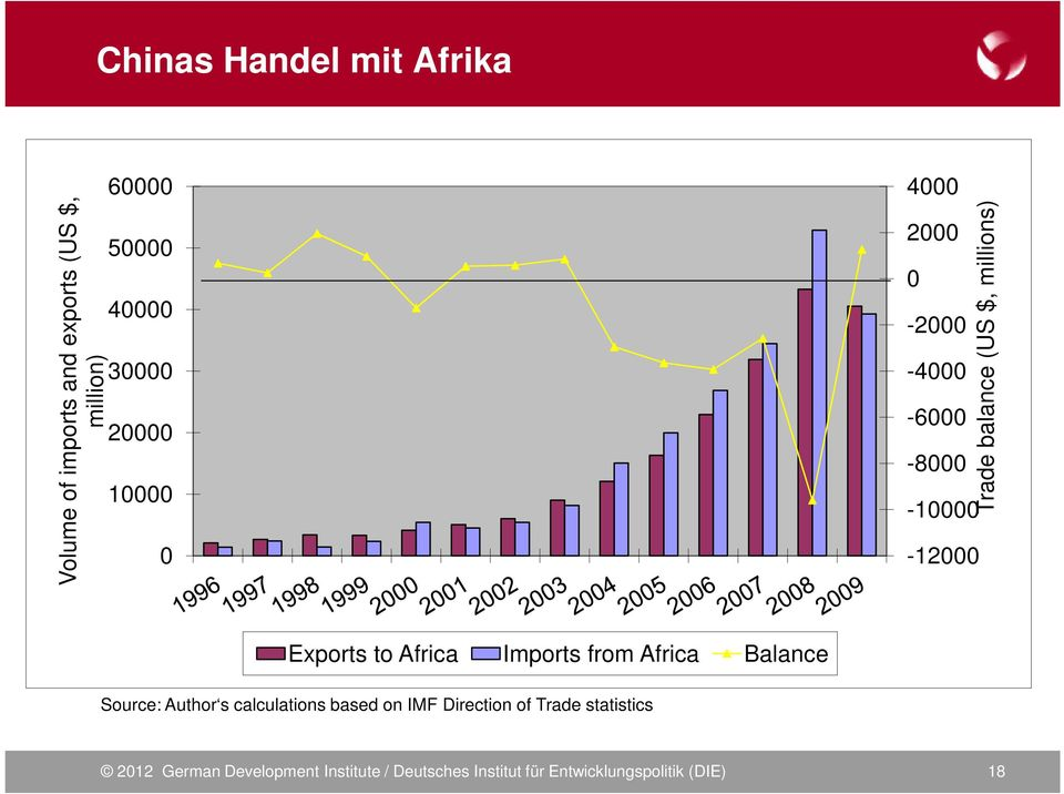 Exports to Africa Imports from Africa Balance Source: Author s calculations based on IMF Direction