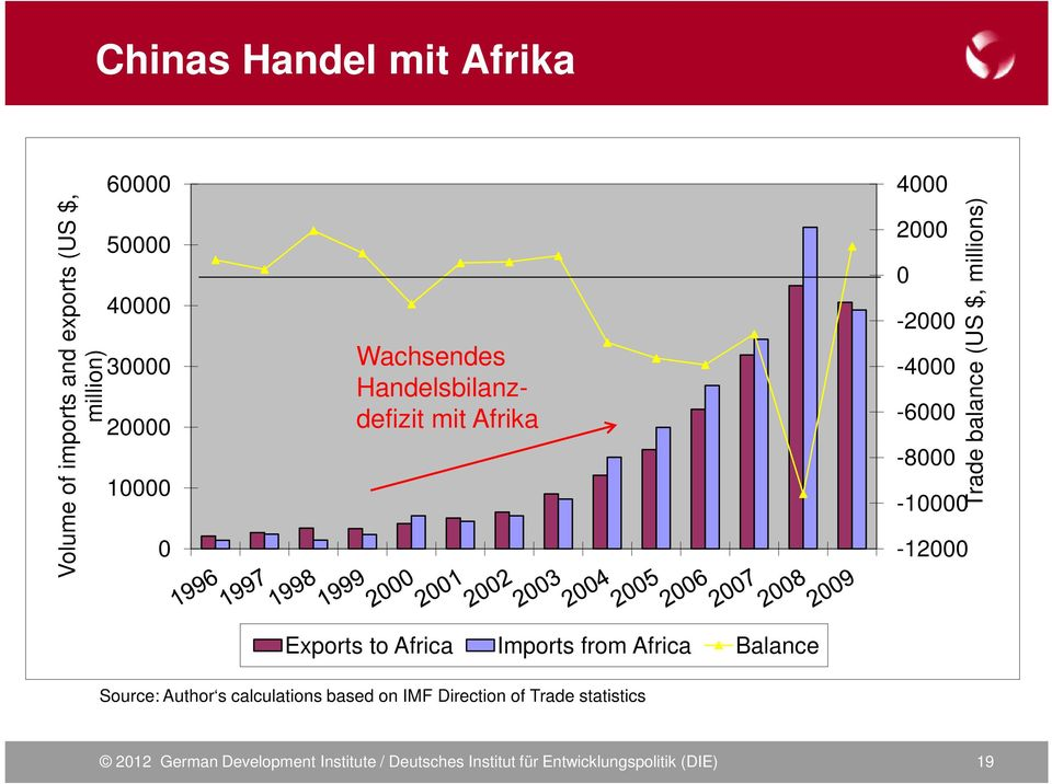 $, millions) Exports to Africa Imports from Africa Balance Source: Author s calculations based on IMF