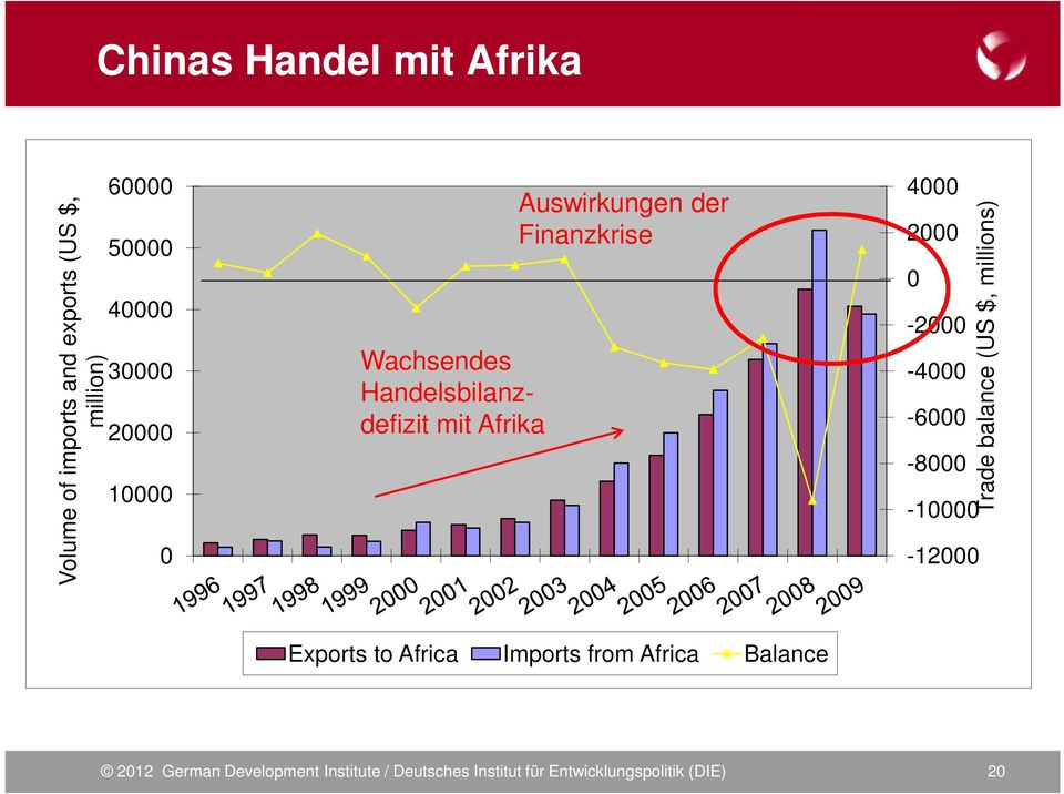 0-2000 -4000-6000 -8000-10000 -12000 Trade balance (US $, millions) Exports to Africa Imports
