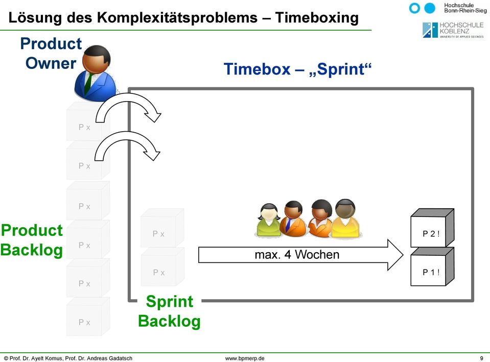 Timebox Sprint Product acklog