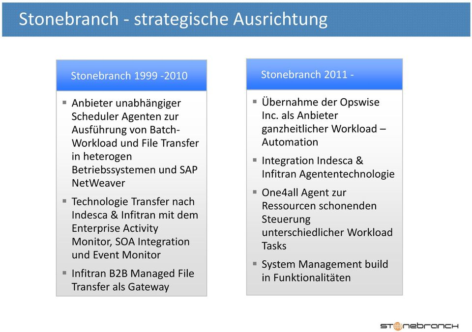 Integration und Event Monitor Infitran B2B Managed File Transfer als Gateway Übernahme der Opswise Inc.