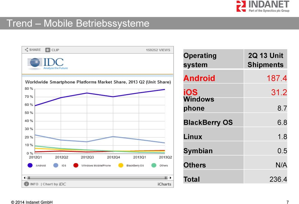 4 ios Windows 31.2 phone 8.7 BlackBerry OS 6.