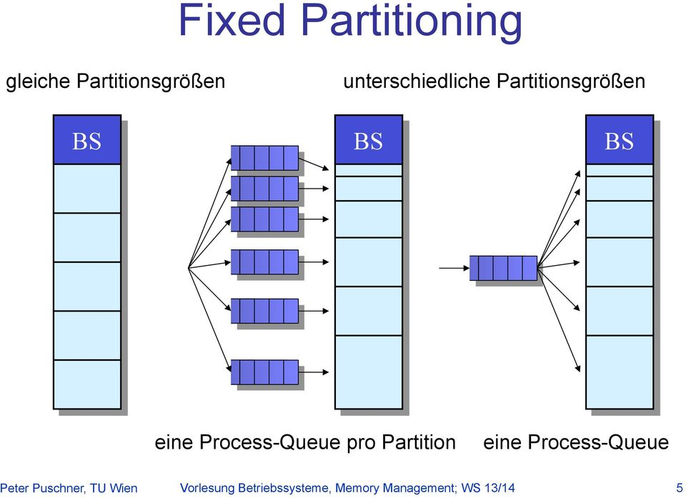 Process-Queue pro Partition eine Process-Queue Peter