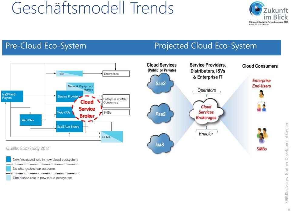 Projected Cloud Eco-System