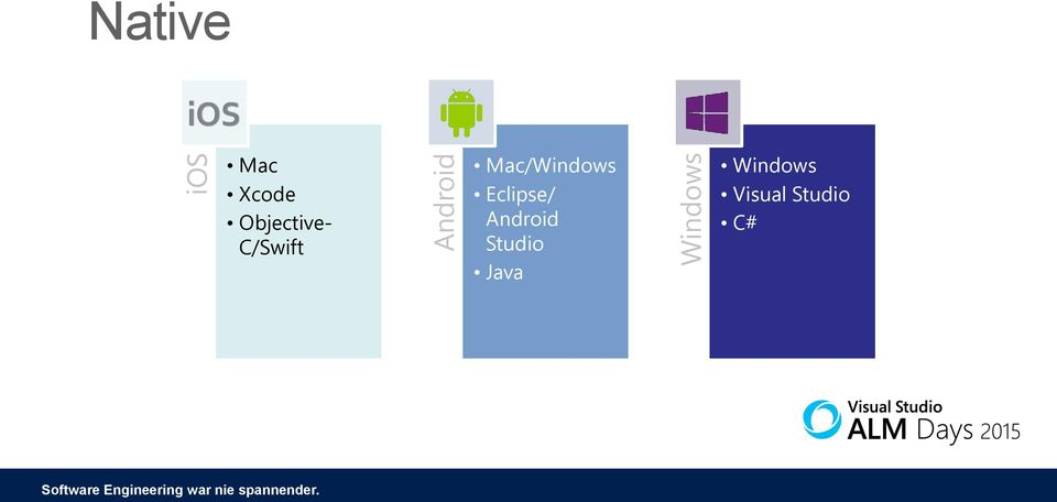 Mac/Windows Eclipse/ Android