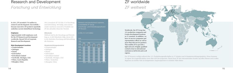 Employees Approximately 6,200 employees work for the ZF Research and Development worldwide, thereof 870 at Corporate Research and Development.