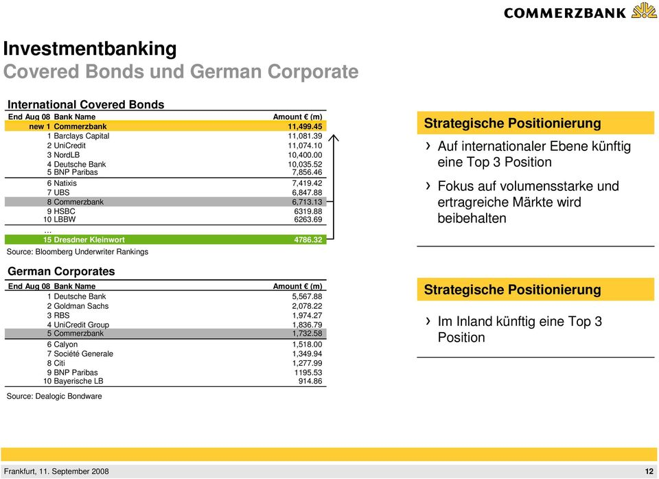 32 Source: Bloomberg Underwriter Rankings German Corporates End Aug 08 Bank Name Amount (m) 1 Deutsche Bank 5,567.88 2 Goldman Sachs 2,078.22 3 RBS 1,974.27 4 UniCredit Group 1,836.