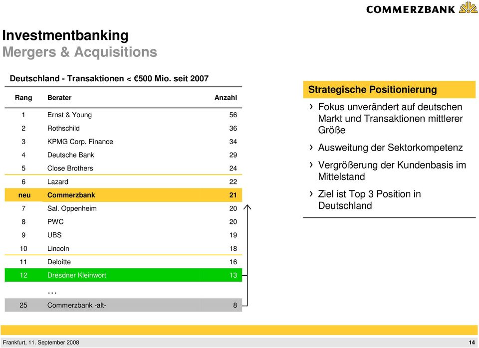 Finance 34 4 Deutsche Bank 29 5 Close Brothers 24 6 Lazard 22 neu Commerzbank 21 7 Sal.
