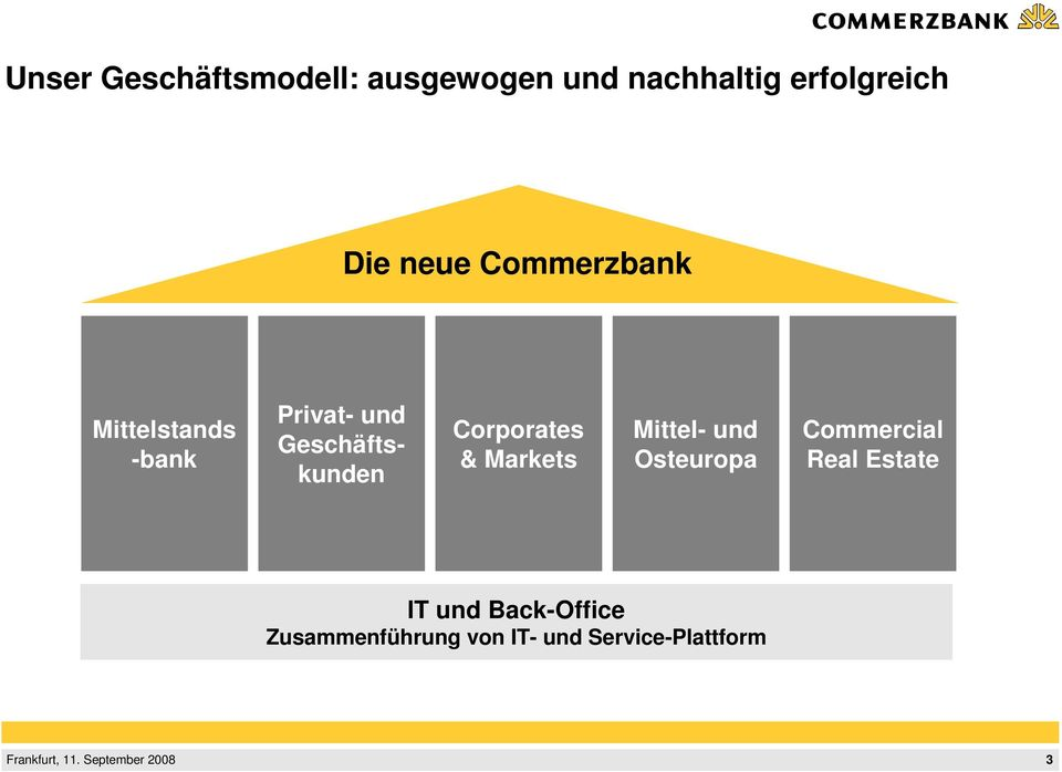 Corporates & Markets Mittel- und Osteuropa Commercial Real Estate