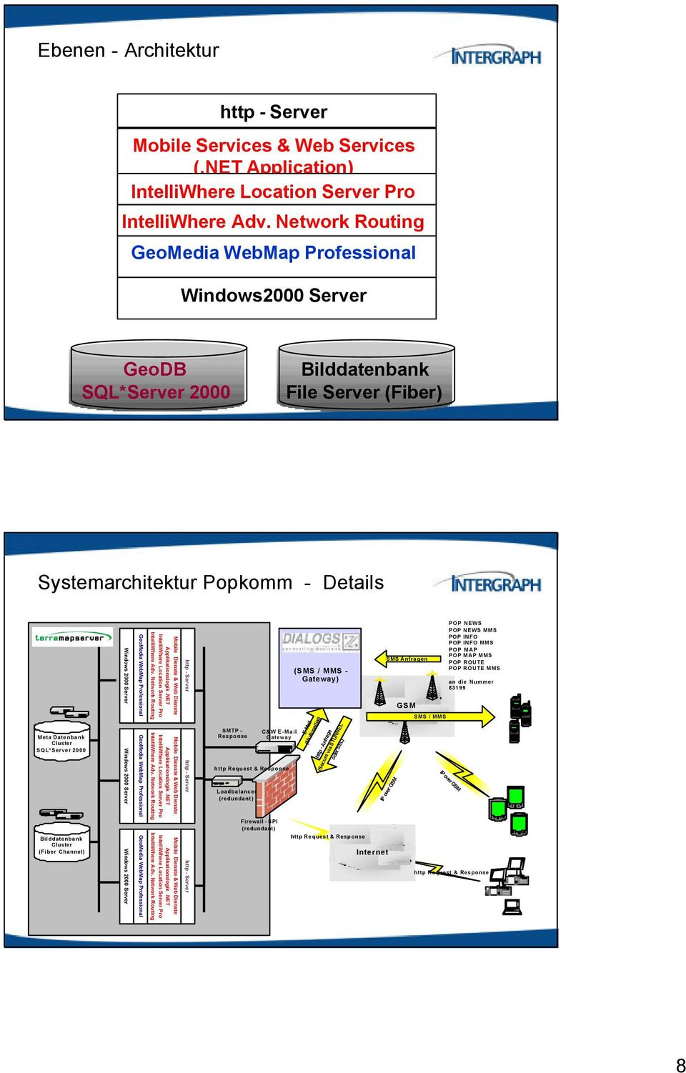 Windows 2000 Server Windows 2000 Server GeoMedia WebMap Professional GeoMedia WebMap Professional Mobile Dienste & Web Dienste Applikationslogik.NET IntelliWhere Location Server Pro IntelliWhere Adv.