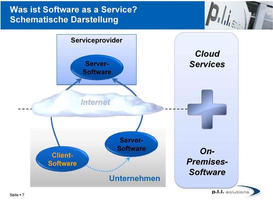 Server- Software Cloud Services Internet
