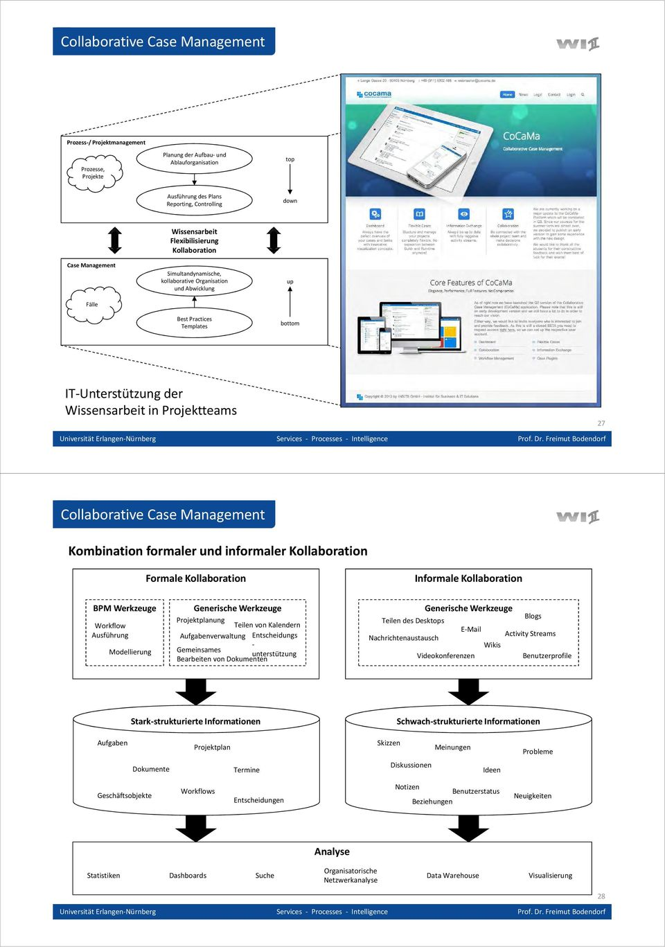Collaborative Case Management Kombination formaler und informaler Kollaboration Formale Kollaboration Informale Kollaboration BPM Werkzeuge Workflow Ausführung Modellierung Generische Werkzeuge