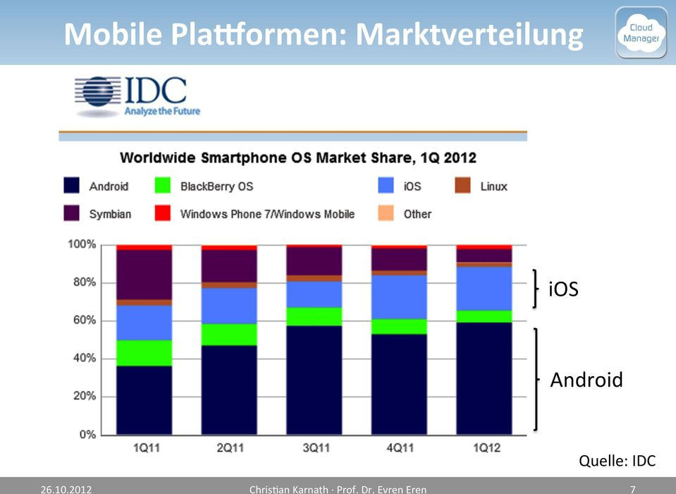 Android Quelle: IDC 26.10.