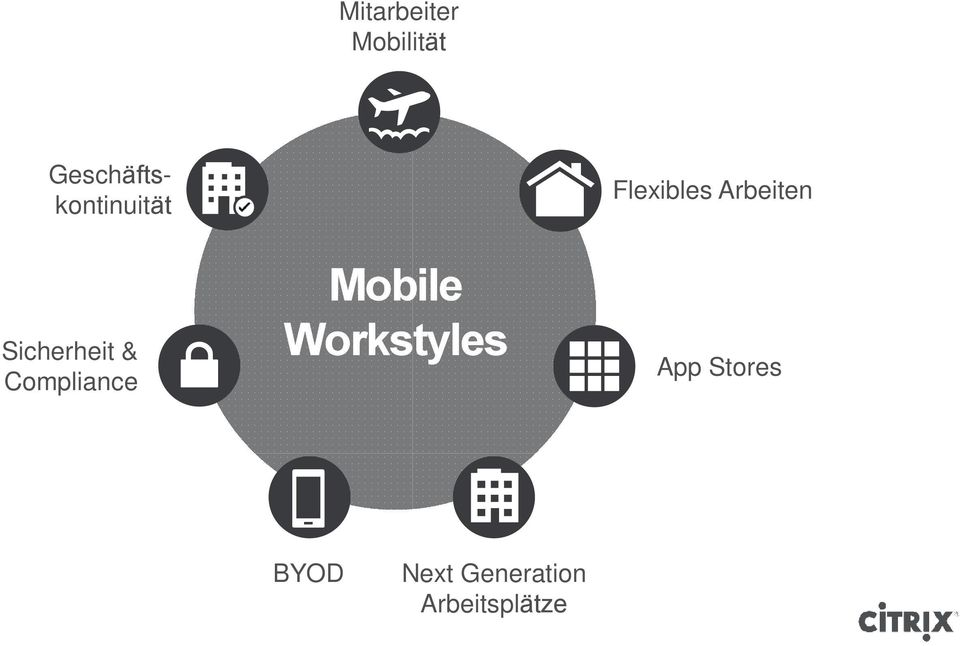 Compliance Mobile Workstyles