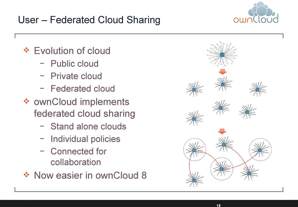 15 Public cloud Private cloud Federated cloud Stand alone