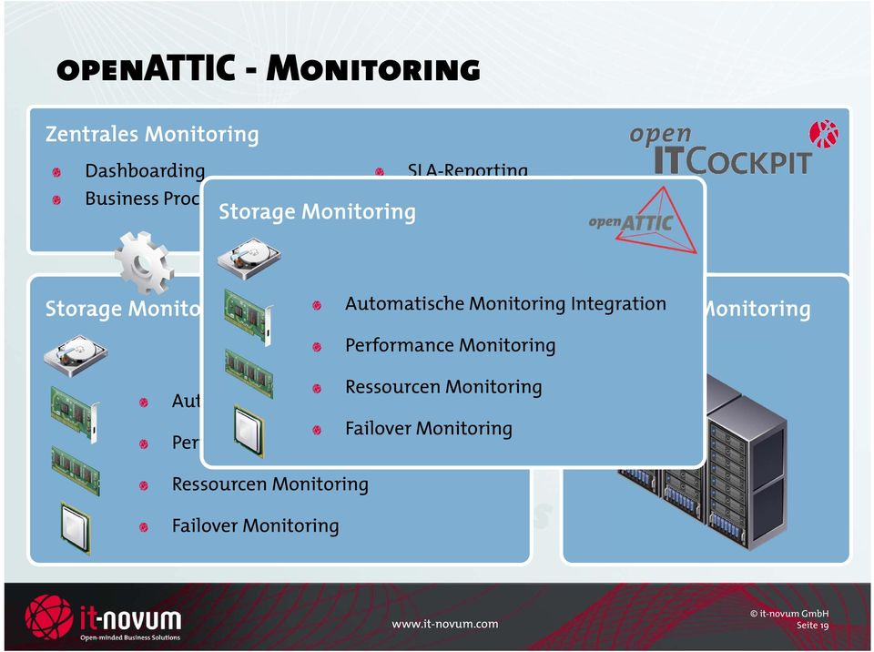 Integration Datacenter Monitoring Performance Monitoring Ressourcen Monitoring Automatische