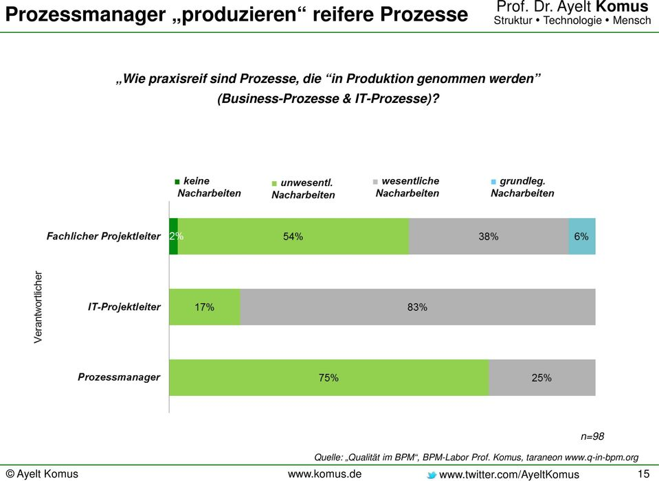 (Business-Prozesse & IT-Prozesse)?
