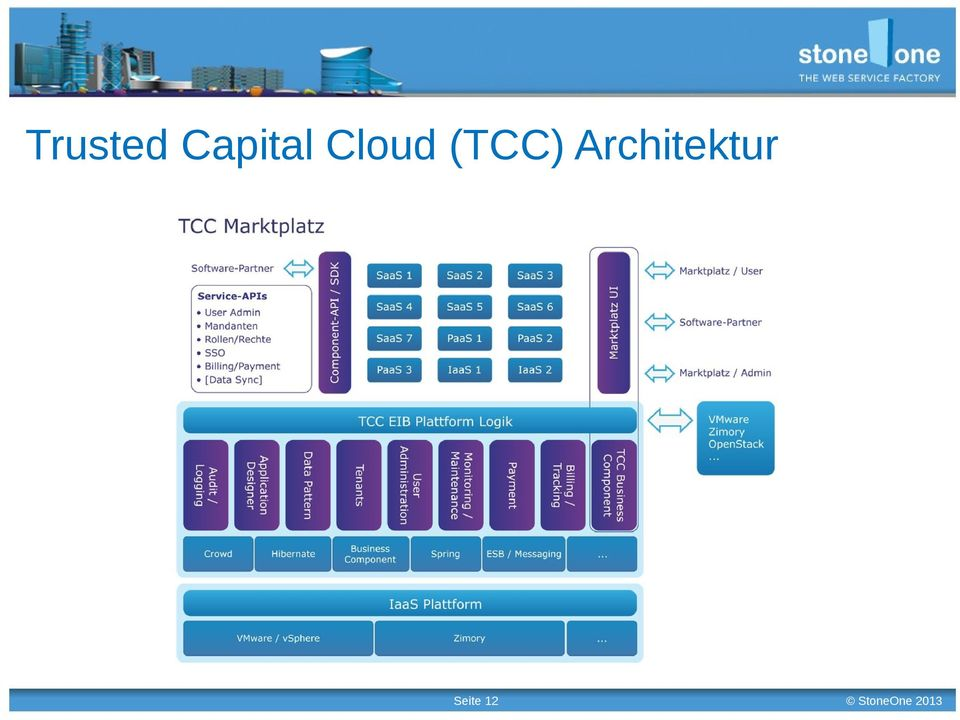Cloud (TCC)
