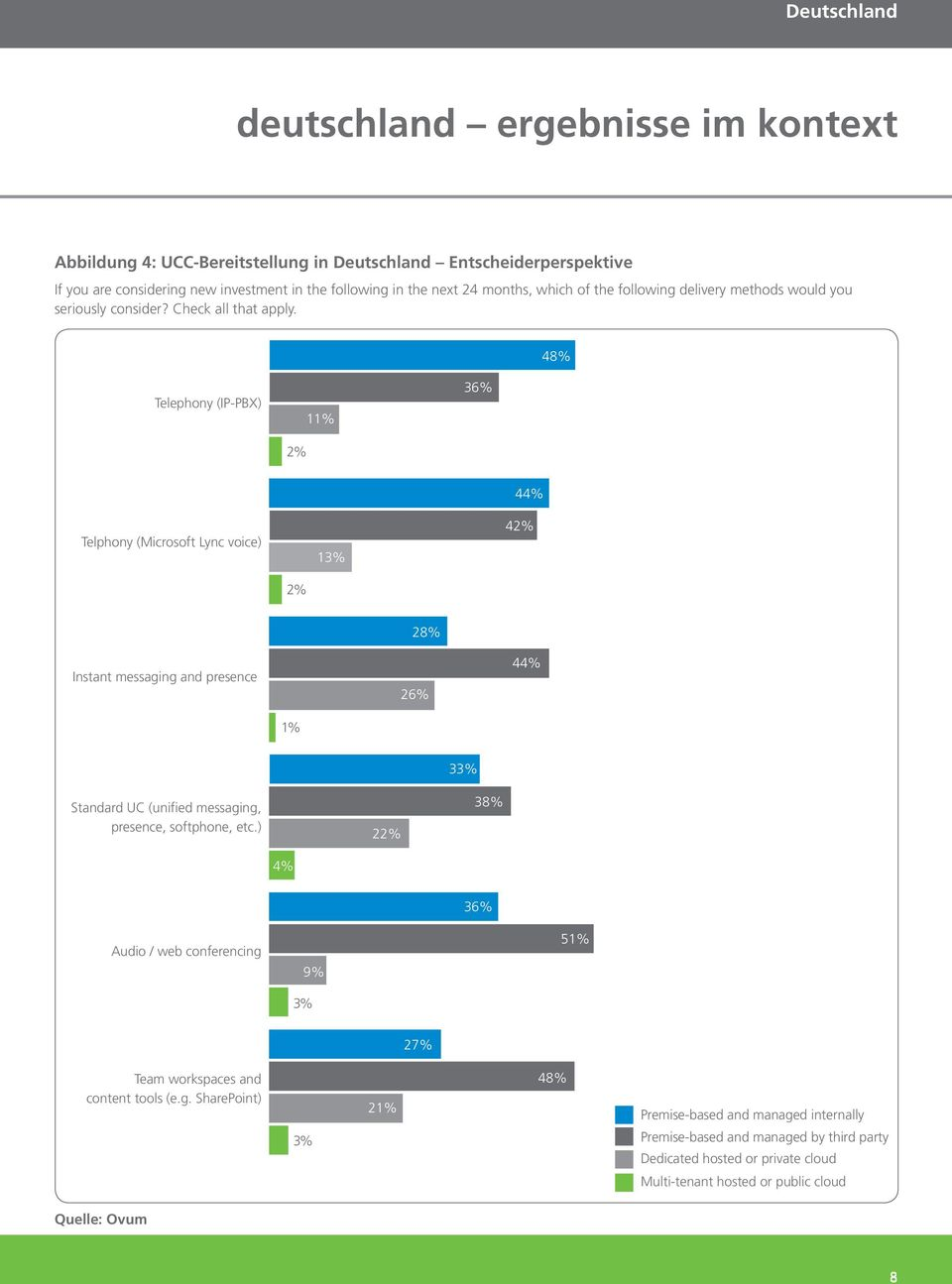48% Telephony (IP-PBX) 2% 11% 36% Telphony (Microsoft Lync voice) 13% 44% 42% 2% Instant messaging and presence 28% 26% 44% 1% Standard UC (unified messaging, presence, softphone, etc.