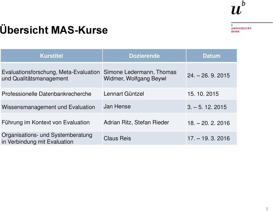 2015 Wissensmanagement und Evaluation Jan Hense 3. 5. 12.