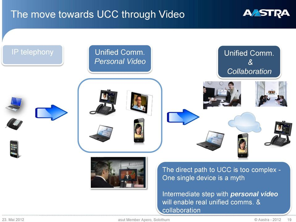 & Collaboration The direct path to UCC is too complex - One single device is a myth