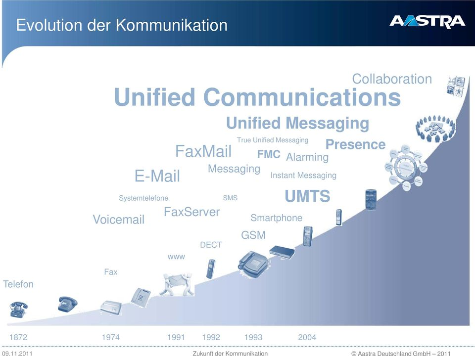 Messaging True Unified Messaging FMC Messaging Instant Messaging