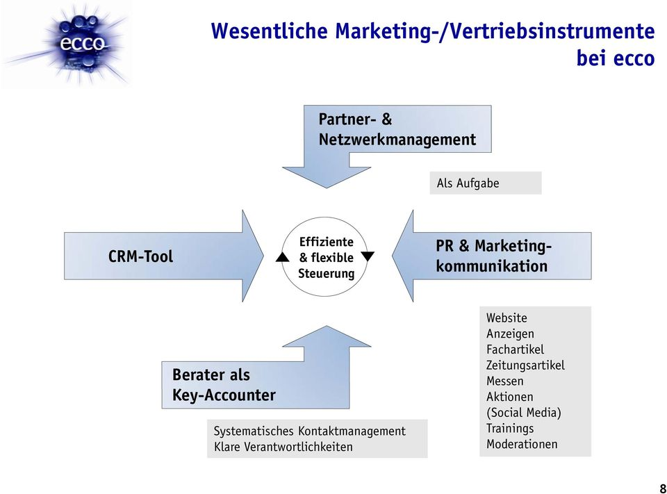 als Key-Accounter Systematisches Kontaktmanagement Klare Verantwortlichkeiten Website