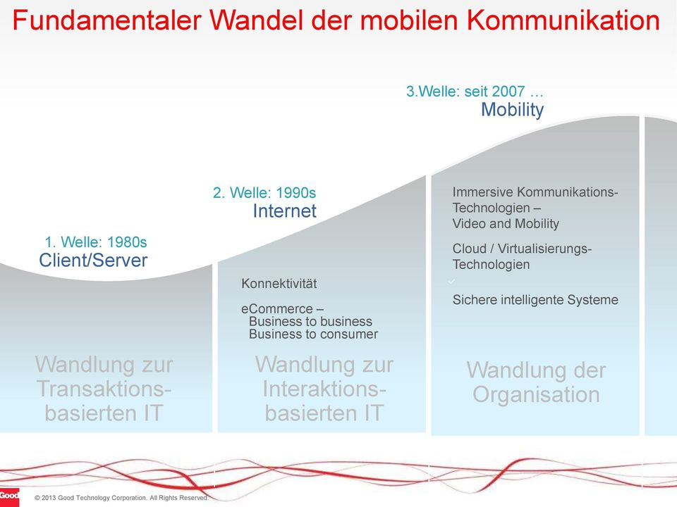 Welle: 1990s Internet Konnektivität ecommerce Business to business Business to consumer Wandlung zur
