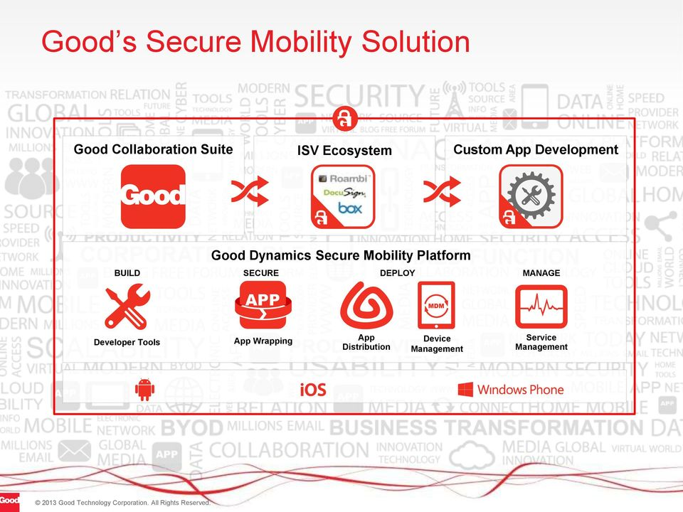 Mobility Platform SECURE DEPLOY MANAGE Developer Tools App