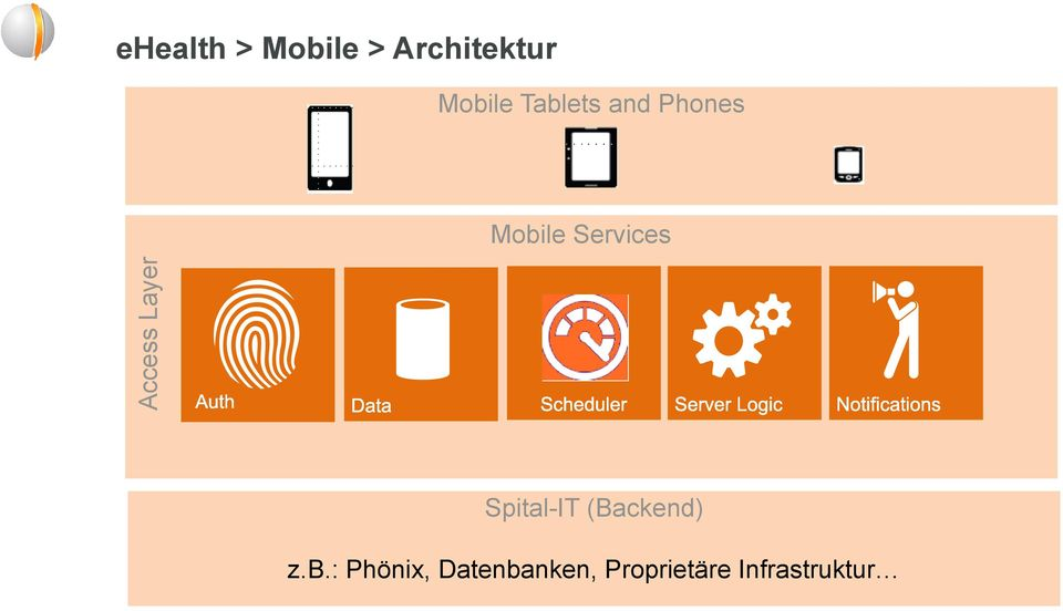 Mobile Services Spital-IT (Backend)