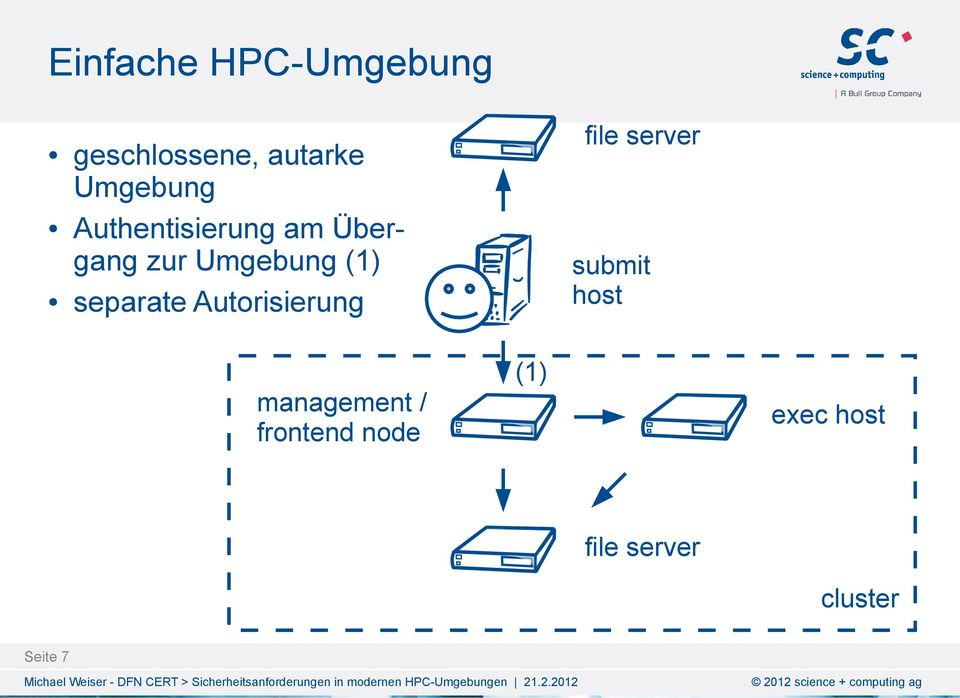 Autorisierung file server submit host management /