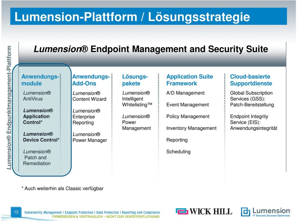 Whitelisting Lumension Power Management Application Suite Framework A/D Management Event Management Policy Management Inventory Management Reporting Scheduling Cloud-basierte Supportdienste Global