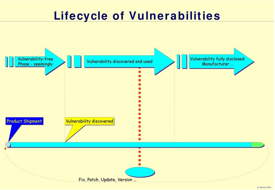 Vulnerability fully disclosed: Manufacturer Product