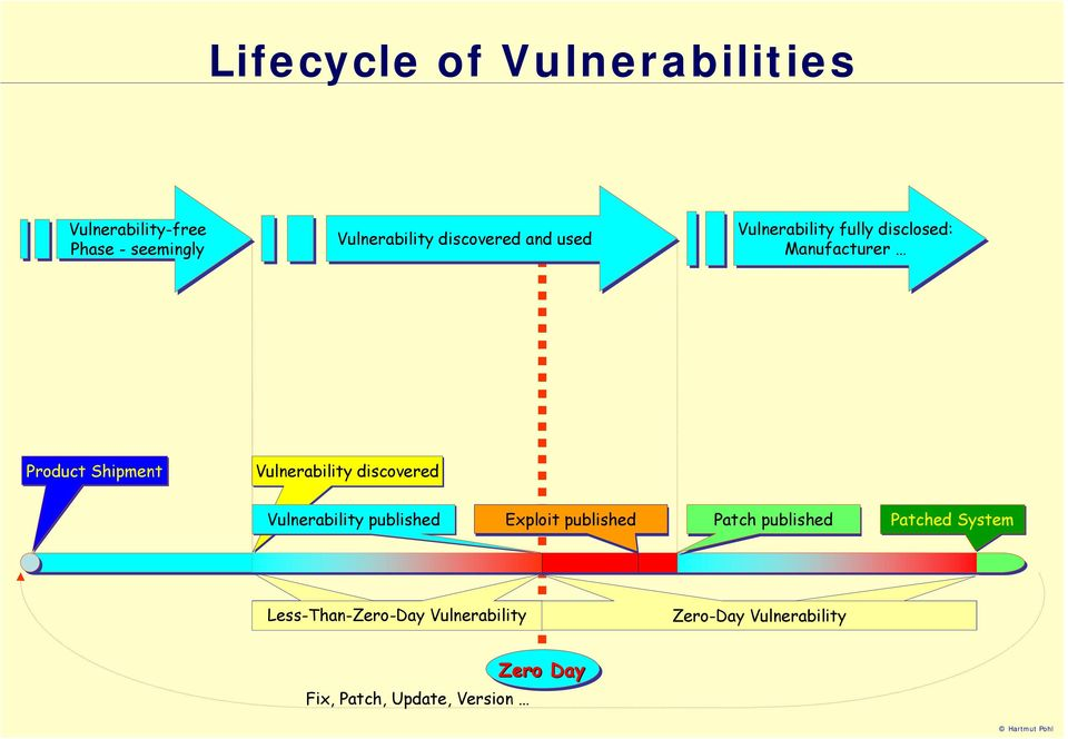 Vulnerability discovered Vulnerability published Exploit published Patch published