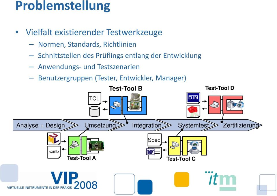Benutzergruppen (Tester, Entwickler, Manager) Test-Tool B Test-Tool D TCL Analyse +