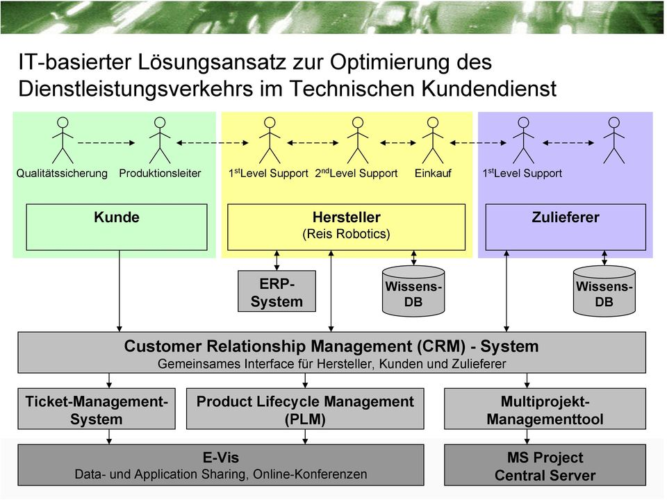 Customer Relationship Management (CRM) - System Gemeinsames Interface für Hersteller, Kunden und Zulieferer Ticket-Management- System Product