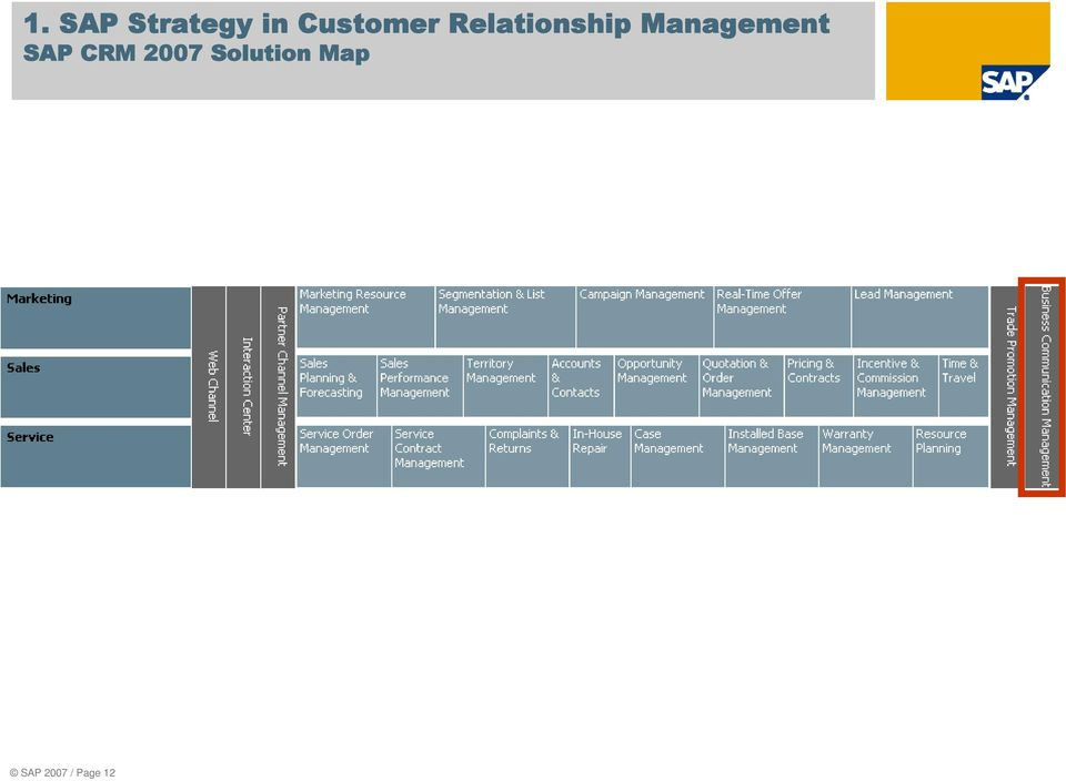 Management SAP CRM 2007