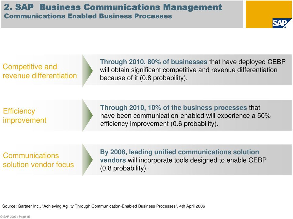 Efficiency improvement Through 2010, 10% of the business processes that have been communication-enabled will experience a 50% efficiency improvement (0.6 probability).
