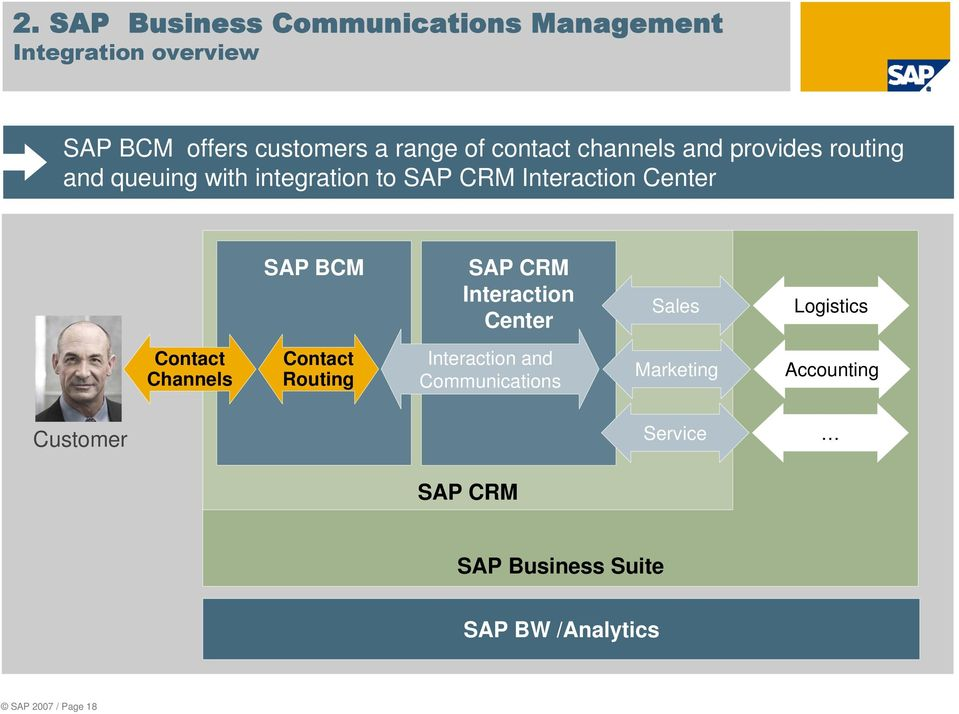 BCM SAP CRM Interaction Center Sales Logistics Contact Channels Contact Routing Interaction and