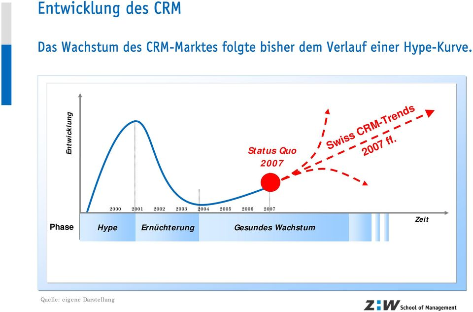 Entwicklung Status Quo Heute 2007 Swiss CRM-Trends 2007 ff.