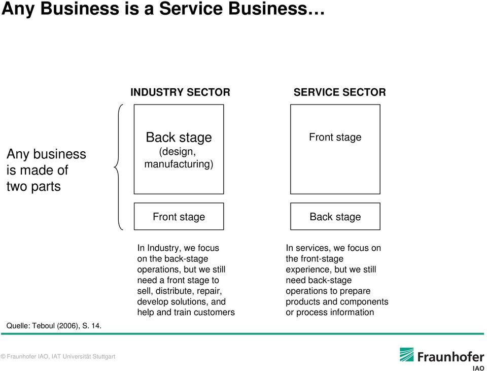 In Industry, we focus on the back-stage operations, but we still need a front stage to sell, distribute, repair, develop