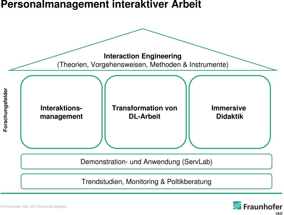Interaktionsmanagement Transformation von DL-Arbeit Immersive Didaktik